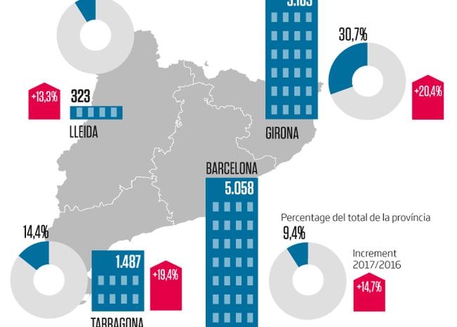 Los datos del Colegio de Registradores no dejan dudas. El año 2017, de las 10.353 viviendas vendidos a la demarcación, 3.183 los compraron extranjeros, es decir, un 30,7% del total. Un porcentaje que es más del doble que la media estatal, del 13,5%, y que la media de Cataluña, del 13,7%. Pero, además, la venta de viviendas a extranjeros en la provincia aumentó casi un 20,5% el año pasado. Así, en Girona vuelve a ganar pes la venta de viviendas a extranjeros, después de un retroceso en 2016, y se sitúa entre las demarcaciones españolas preferidas por los compradores de fuera. De hecho, el cuarto trimestre del 2017 sólo superaban Girona las provincias de Alicante, con un 42,8% de compradores extranjeros; Tenerife, con un 38,5%, y las Baleares, con un 35,4%.