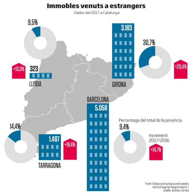 Un terç dels habitatges de Girona els compren estrangers